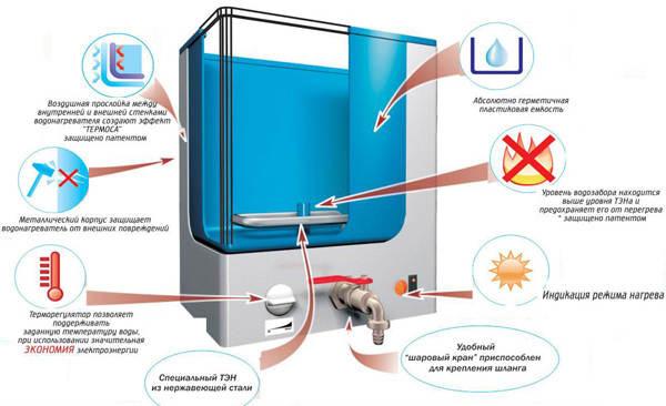 Su ısıtıcı, akış elektrik: özellikleri ve türleri